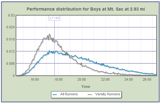 Mt Sac Distribution